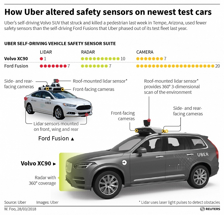 В своё время Uber отказалась от большого количества лидаров в своих беспилотных авто, оставив лишь один - 1