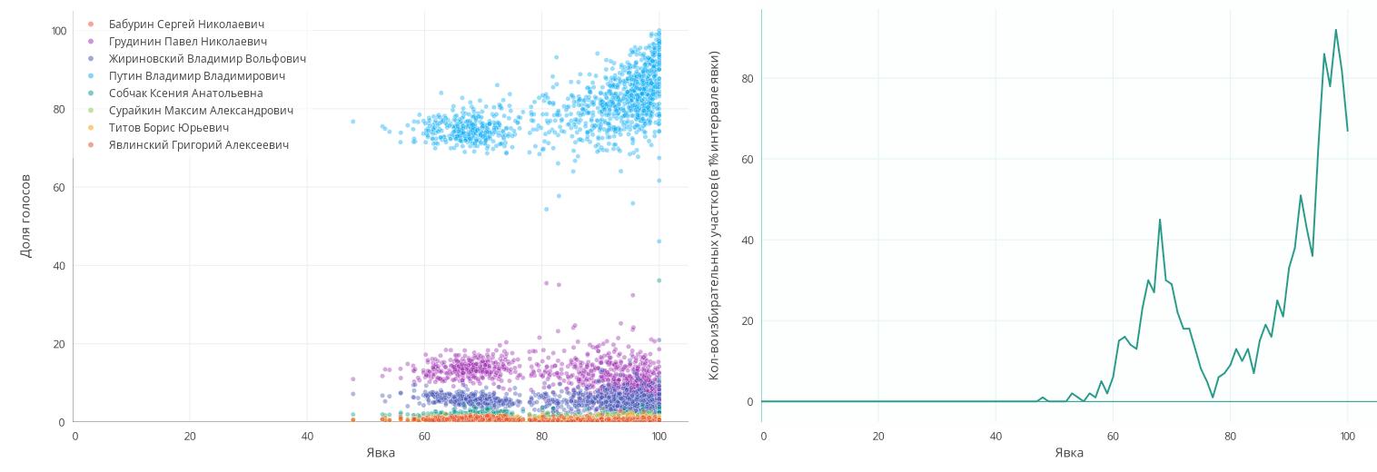 Анализ результатов президентских выборов 2018 года. На федеральном и региональном уровне - 10