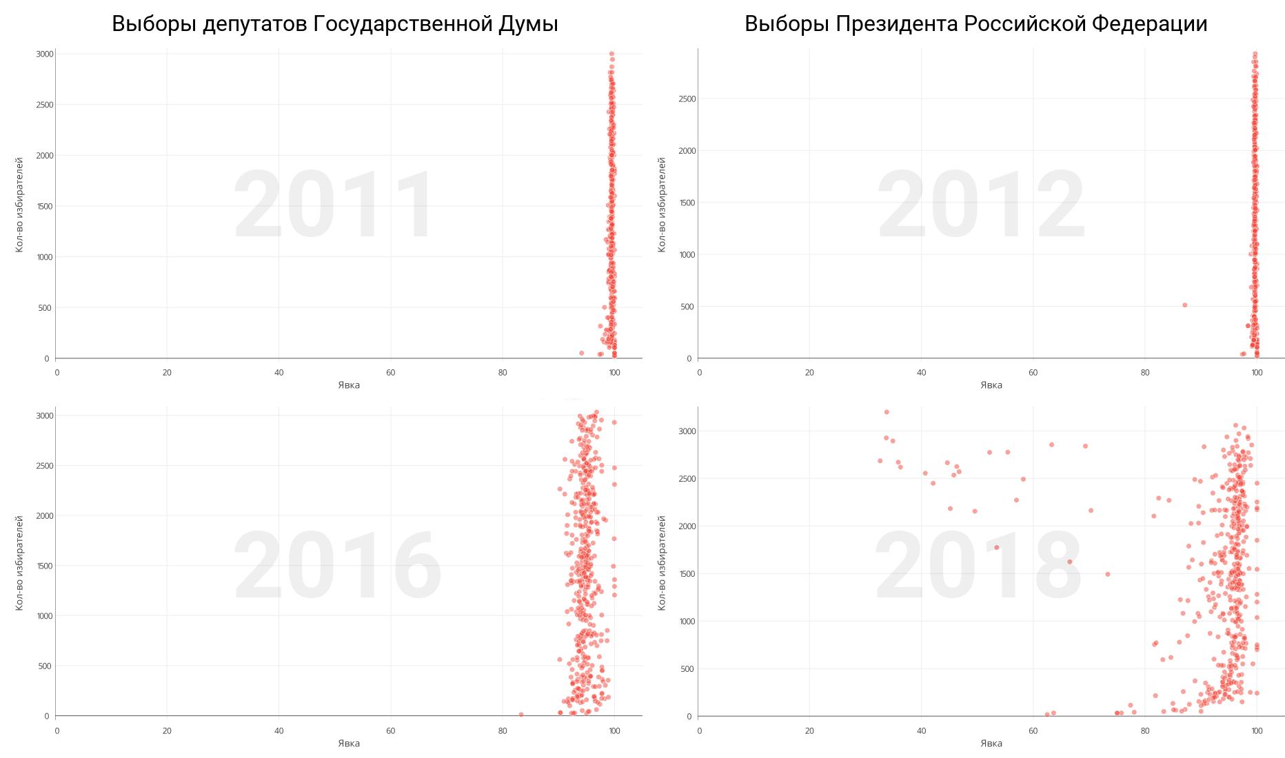 Анализ результатов президентских выборов 2018 года. На федеральном и региональном уровне - 11