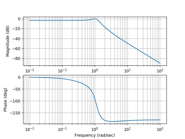 Использование библиотеки Python Control Systems Library для проектирования систем автоматического управления - 8