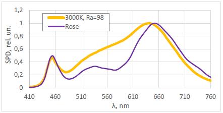 Оценить PPFD при освещении растения белыми светодиодами просто: 1000 лк=15 мкмоль-с-м2 - 3