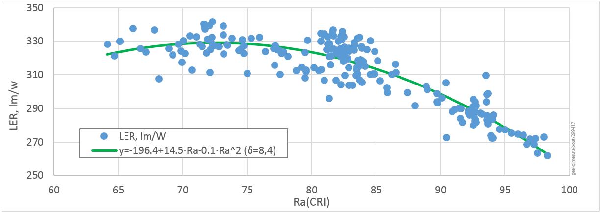 Оценить PPFD при освещении растения белыми светодиодами просто: 1000 лк=15 мкмоль-с-м2 - 5