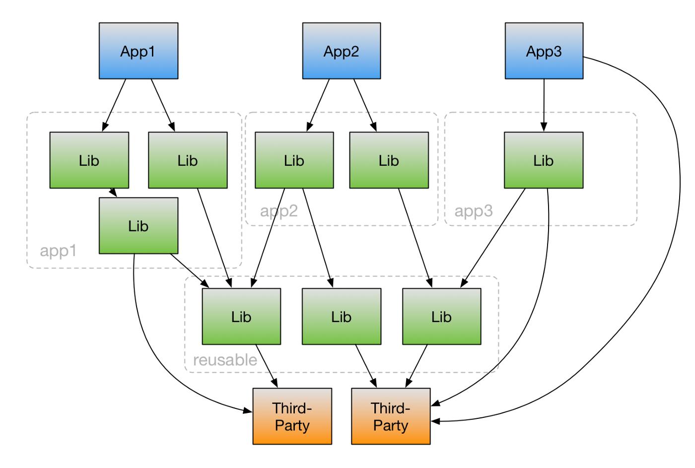 Пример организации кода для сложного Angular проекта - 1