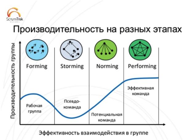Что нам стоит Scrum построить: интервью с Agile-коучем Василием Савуновым - 2