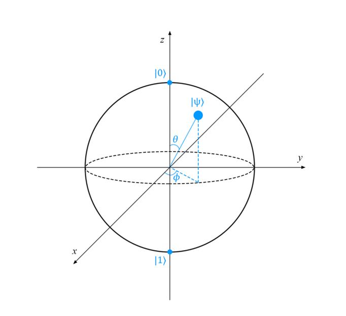 Введение в квантовые вычисления - 10