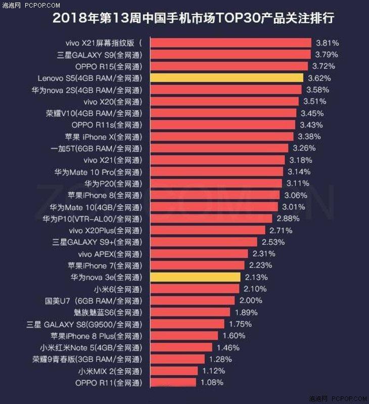Vivo X21 UD возглавил рейтинг самых популярных смартфонов в Китае