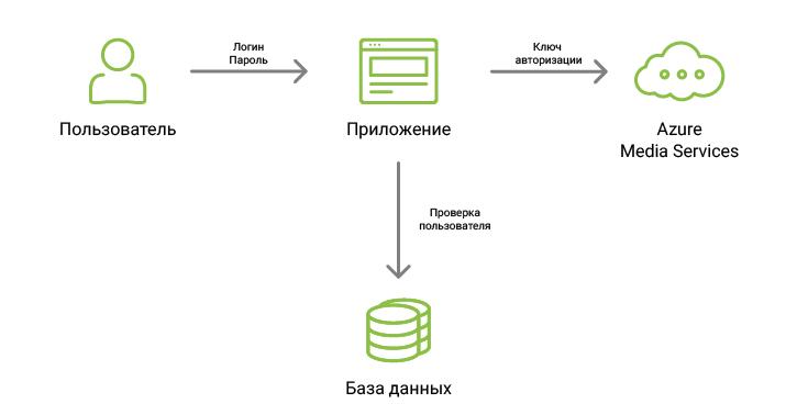 Стриминг видео с помощью Azure и .NET - 3