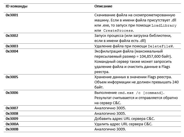 ESET: бэкдор Mosquito группы Turla используется в Восточной Европе - 26