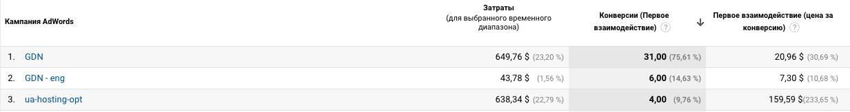 Как специалисты Google Adwords помогли мне выбросить 150 000 грн (около $6000) за месяц или почему я больше не буду… - 16