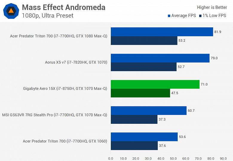 Мобильный шестиядерный CPU Intel Core i7-8750H существенно опережает Core i7-7820HK даже в играх, а стоит почти столько же - 12