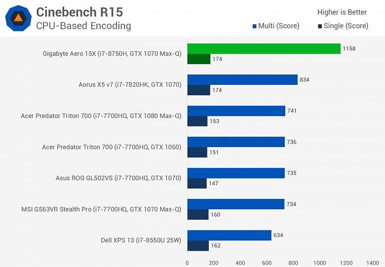 Мобильный шестиядерный CPU Intel Core i7-8750H существенно опережает Core i7-7820HK даже в играх, а стоит почти столько же - 2