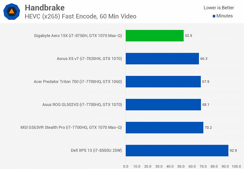 Мобильный шестиядерный CPU Intel Core i7-8750H существенно опережает Core i7-7820HK даже в играх, а стоит почти столько же - 4