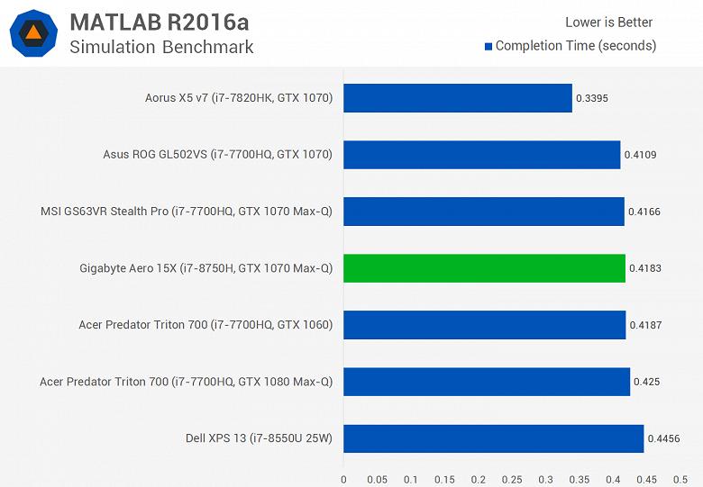 Мобильный шестиядерный CPU Intel Core i7-8750H существенно опережает Core i7-7820HK даже в играх, а стоит почти столько же - 7