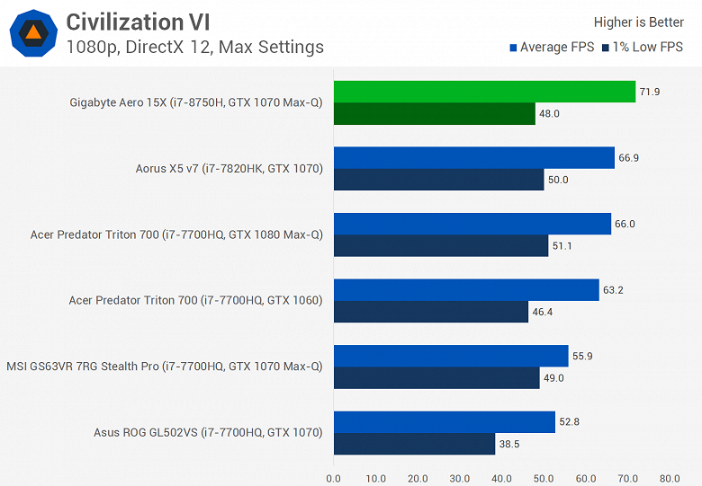 Мобильный шестиядерный CPU Intel Core i7-8750H существенно опережает Core i7-7820HK даже в играх, а стоит почти столько же - 9