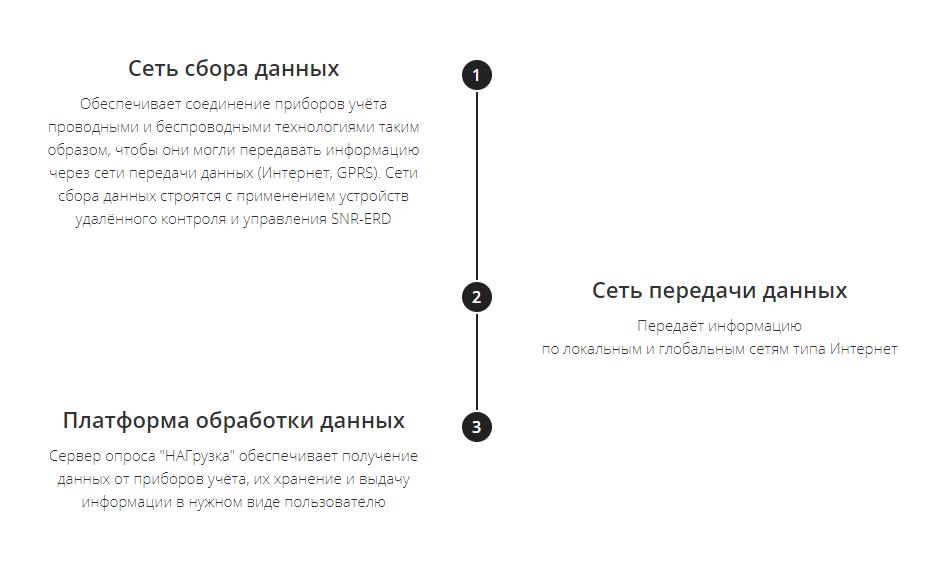Три составляющих «НАГрузки» - 2