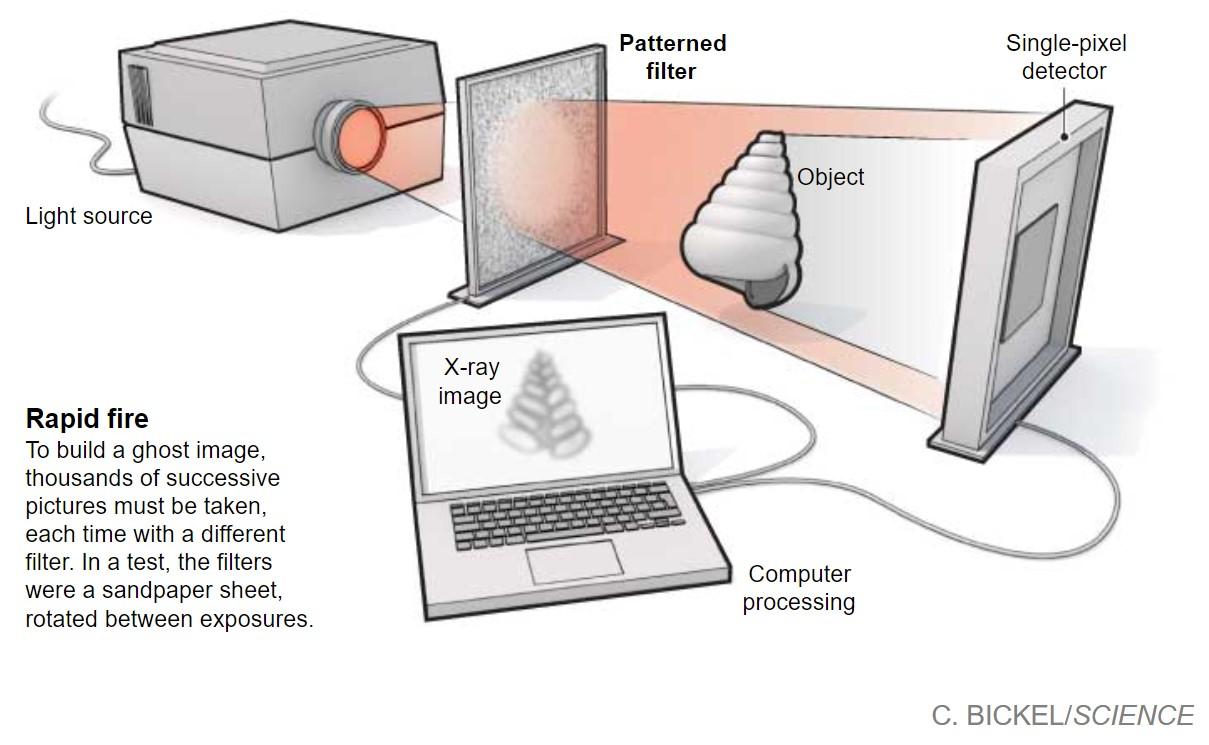 Учёные ищут способ снизить количество радиации при рентгеновских снимках - 3