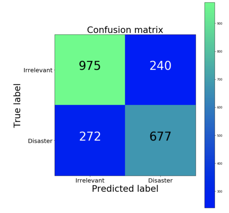Как решить 90% задач NLP: пошаговое руководство по обработке естественного языка - 4