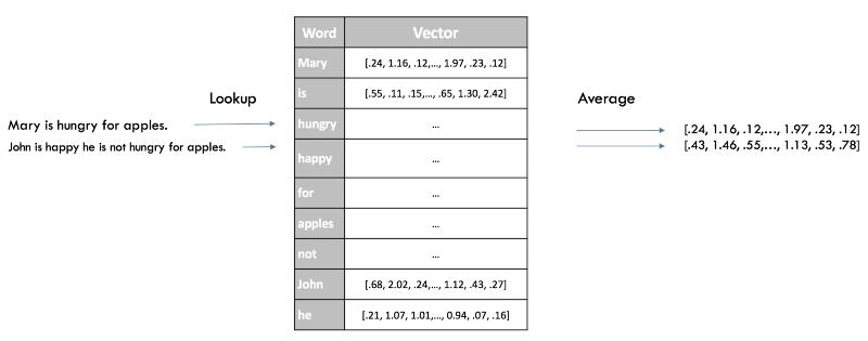 Как решить 90% задач NLP: пошаговое руководство по обработке естественного языка - 8