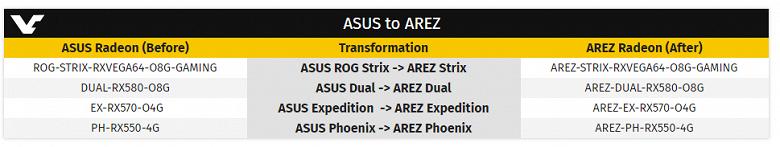 Asus создаст для видеокарт AMD новый бренд Arez, что явно является следствием работы партнёрской программы Nvidia - 1