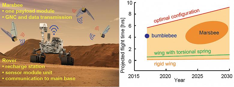 NASA считает, что для марсианских миссий отлично подойдут небольшие насекомоподобные роботы Marsbee - 1