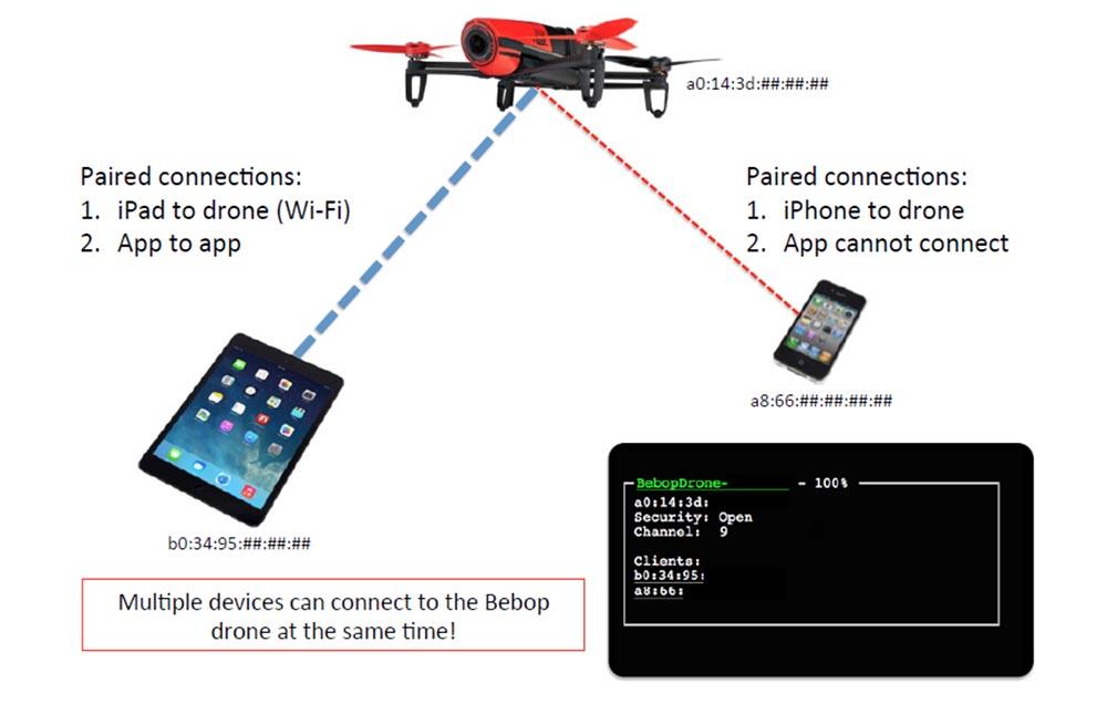 Конференция DEFCON 23. «Как я сбивал назойливый дрон соседского ребёнка». Майкл Робинсон - 18