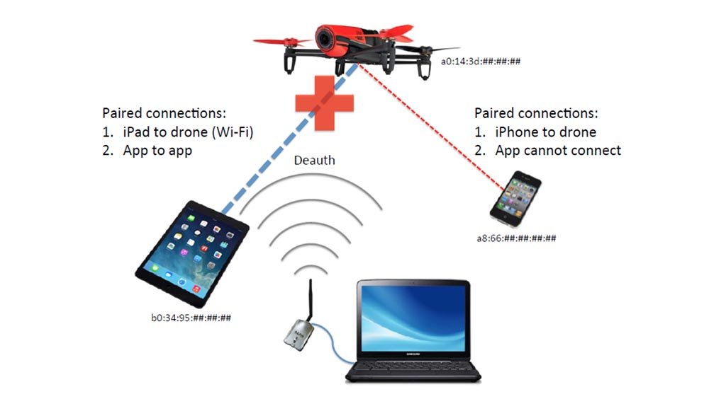 Конференция DEFCON 23. «Как я сбивал назойливый дрон соседского ребёнка». Майкл Робинсон - 21