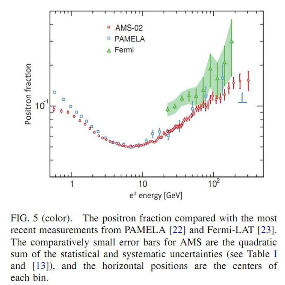 Спросите Итана: избыток позитронов — стоит ли приписывать тёмной материи решение всех загадок астрофизики? - 8