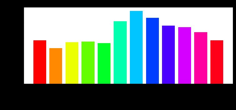 Анализ данных с использованием Python - 3