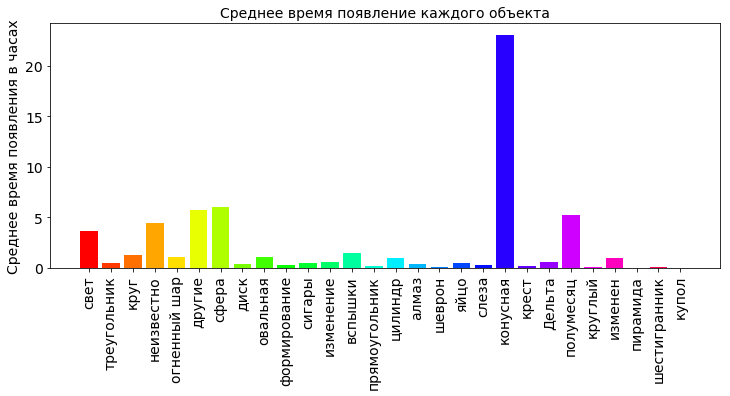 Анализ данных с использованием Python - 5