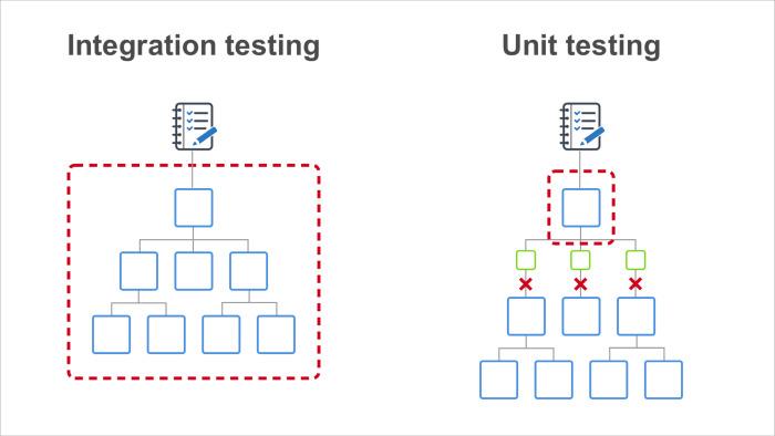 Модульное тестирование интерфейсов в Headless Chrome. Лекция Яндекса - 12