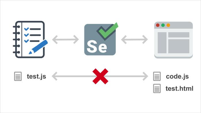 Модульное тестирование интерфейсов в Headless Chrome. Лекция Яндекса - 13