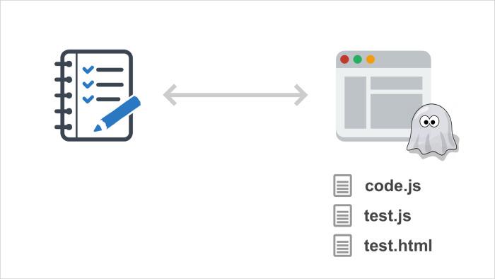 Модульное тестирование интерфейсов в Headless Chrome. Лекция Яндекса - 14
