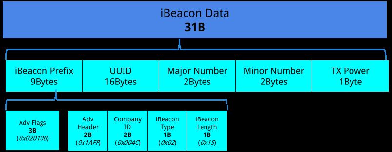 Геолокация внутри помещений на базе iBeacon. Решение Aruba Meridian - 3