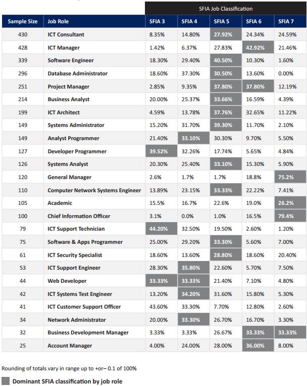 Оценка человеческого капитала ИТ-компании с использованием критериев SFIA - 7