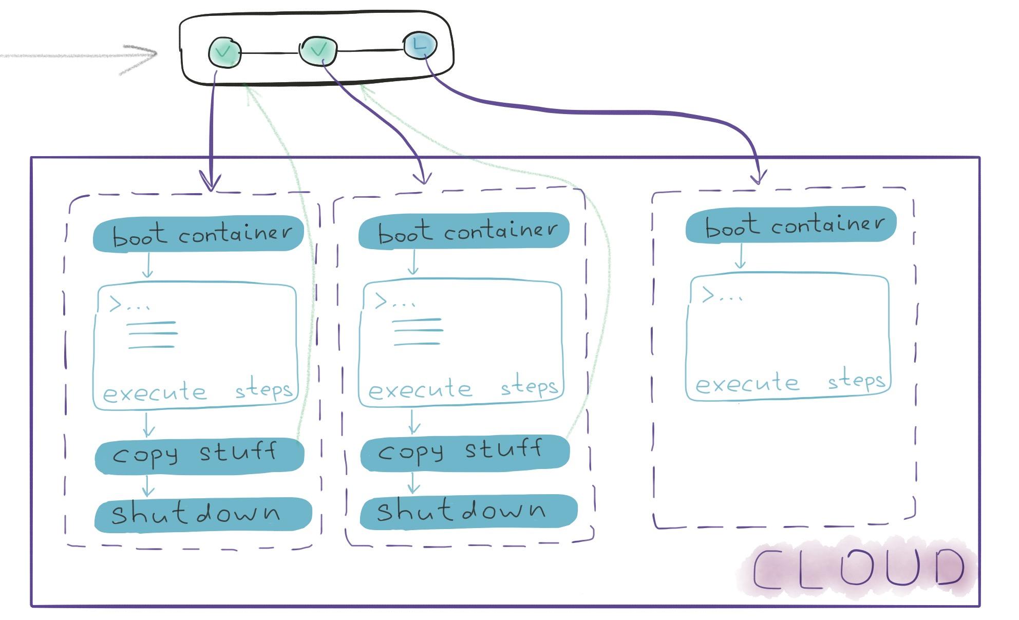 Для чего программисту Continuous Integration и с чего начинать - 5