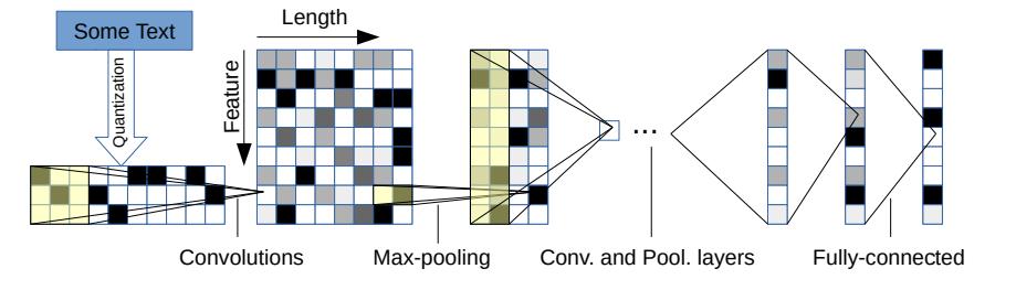 Применение сверточных нейронных сетей для задач NLP - 8