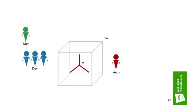 Три истории микросервисов, или MSA для Enterprise - 18