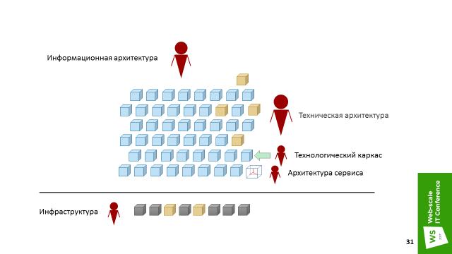 Три истории микросервисов, или MSA для Enterprise - 20