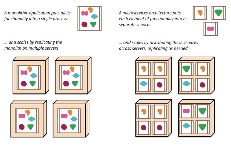 Три истории микросервисов, или MSA для Enterprise - 3