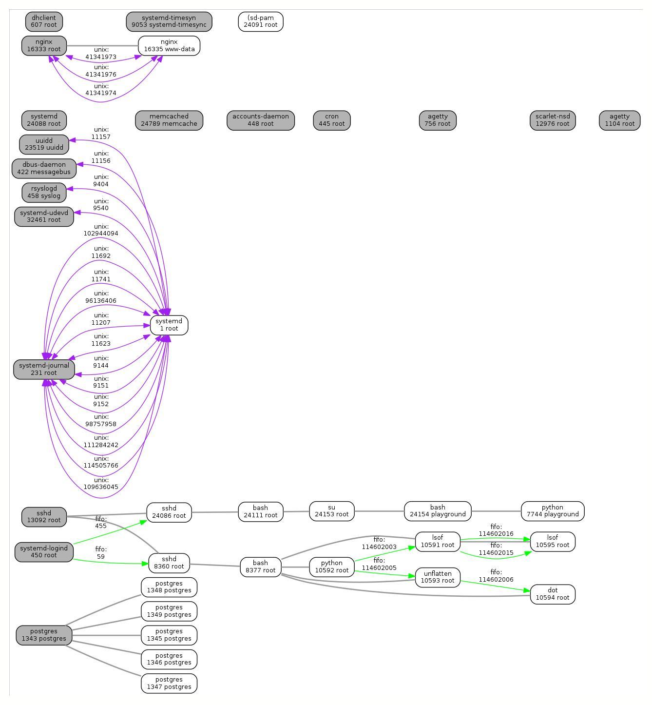 Визуализация связей процессов в Linux - 2