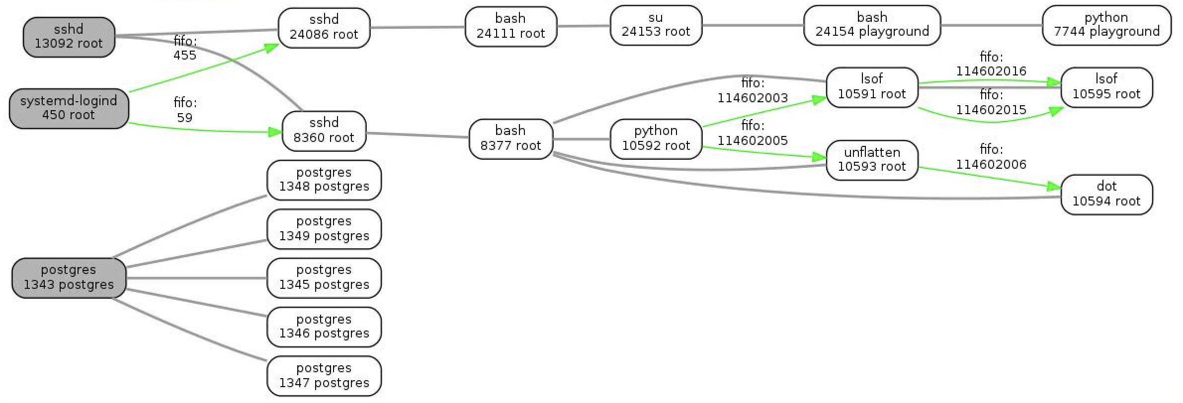 Визуализация связей процессов в Linux - 1