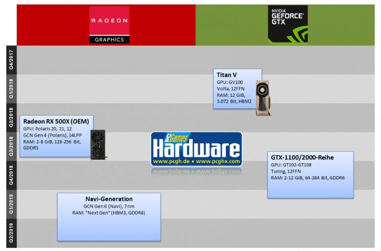 Видеокарты AMD с GPU Navi не выйдут в текущем году - 2