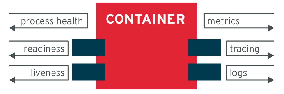 7 принципов проектирования приложений, основанных на контейнерах - 3