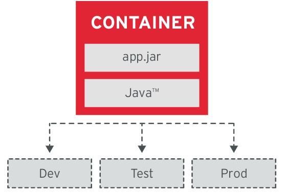 7 принципов проектирования приложений, основанных на контейнерах - 4