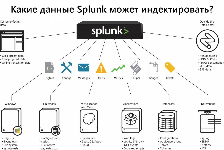Как загрузить нестандартный лог в Splunk + логи Fortinet - 1