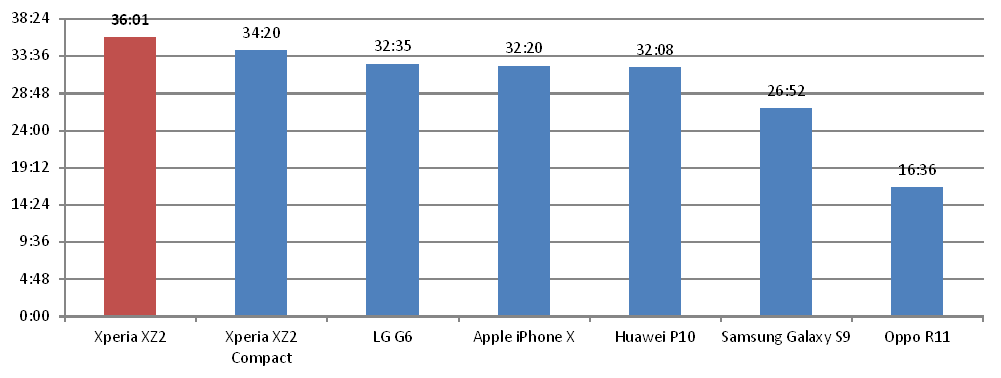 Sony Xperia XZ2 и Xperia XZ2 Compact стали лидерами сравнительного теста времени автономной работы - 3