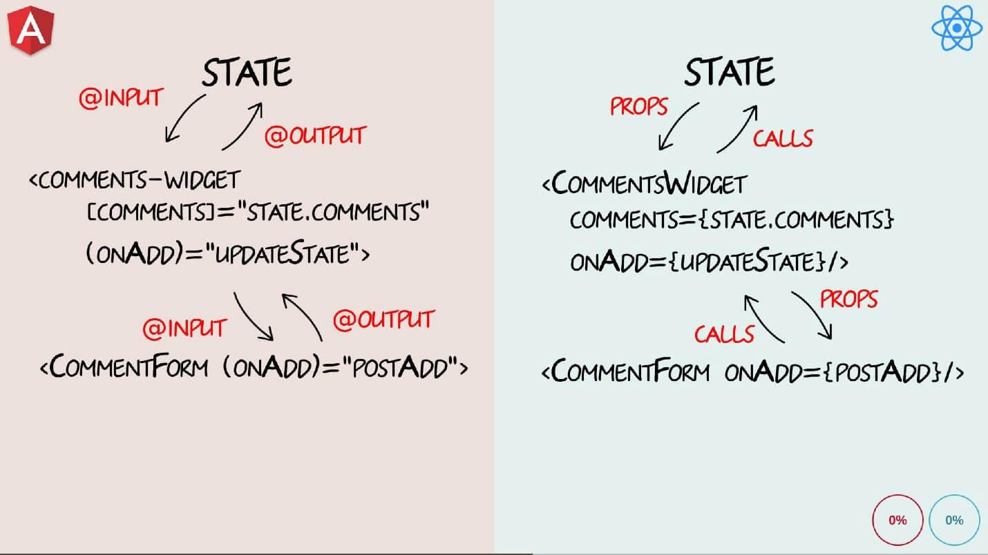 Бешеные псы: Angular 2 vs React - 14