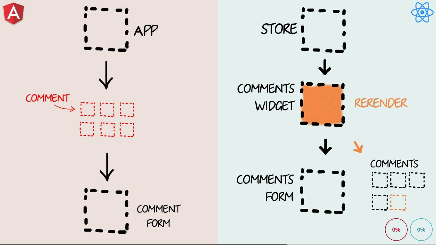 Бешеные псы: Angular 2 vs React - 22