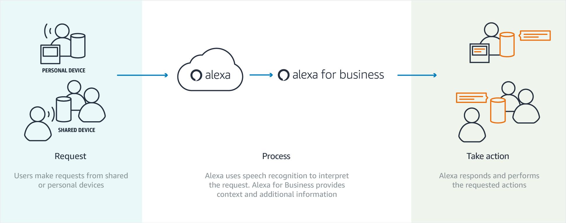 Что мы знаем об Amazon Alexa? Или первые впечатления от Amazon Echo Dot - 4