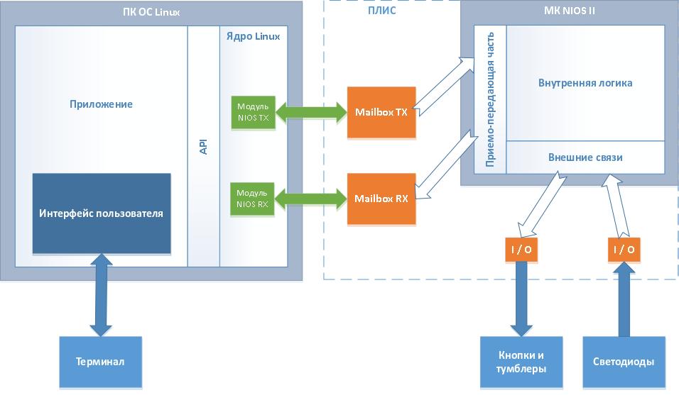 Распределённая система управления на базе SoC FPGA - 1
